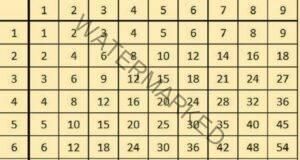Таблицата за умножение може да се научи много бързо с този способ!
