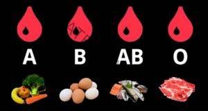 Диета по кръвната група: ето какво не можете да ядете