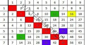 Повече няма да ви се налага да наизустявате таблицата за умножение