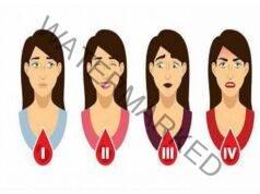 Кръвната група може да разкрие много за вашата личност